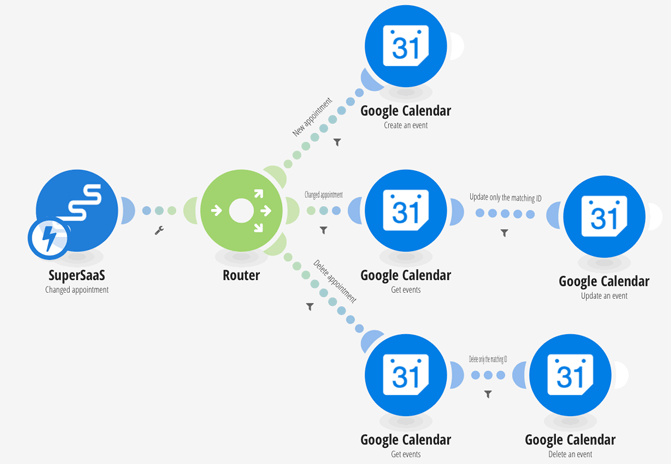 User Process | Synchronize with other calendars